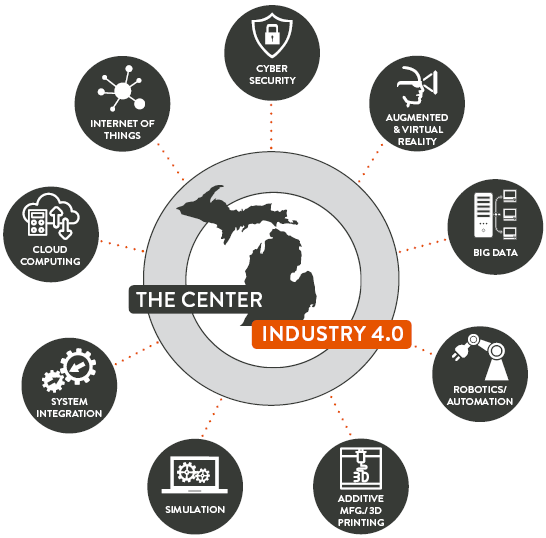 The Roadmap to Industry 4.0
